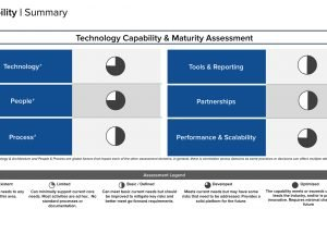 Technology capability maturity assessment template 1